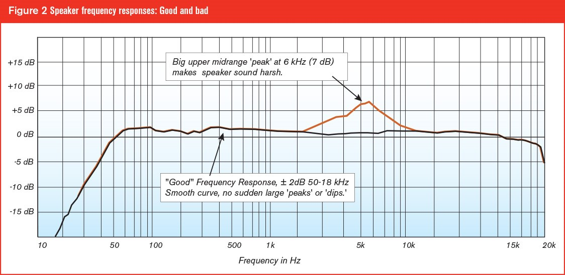 Understanding Frequency Response Why It Matters