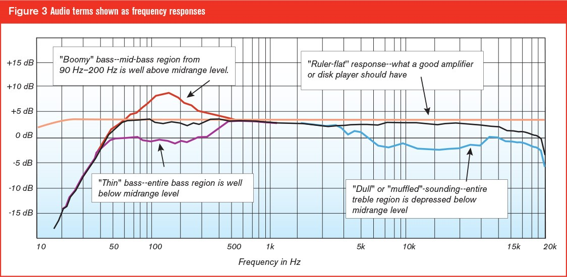 Understanding Frequency Response - Why it Matters