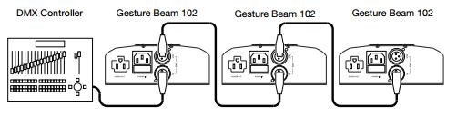 Gesture Beam 102 DMX