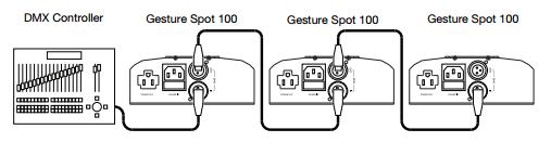 Gesture spot 100 DMX