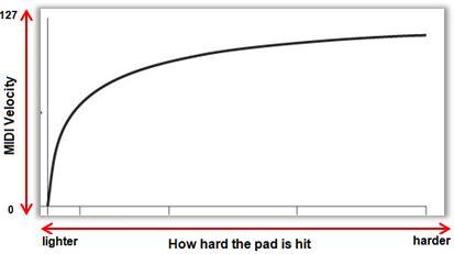 akai mpc2500 velocity curve 1