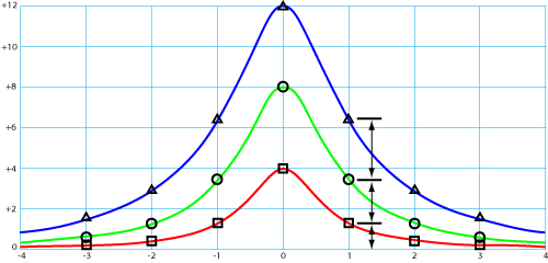Constant-Q Nonlinear Response