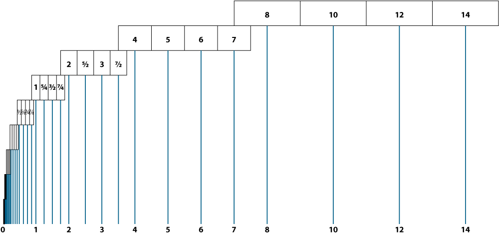 Actual floating point only uses half of each range