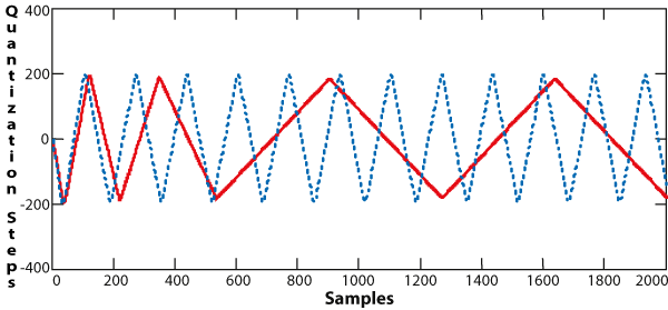 Examples of Limit Cycles