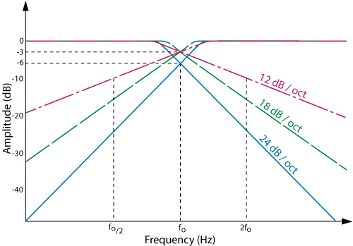Frequency response of 4th-order Linkwitz-Riley crossover