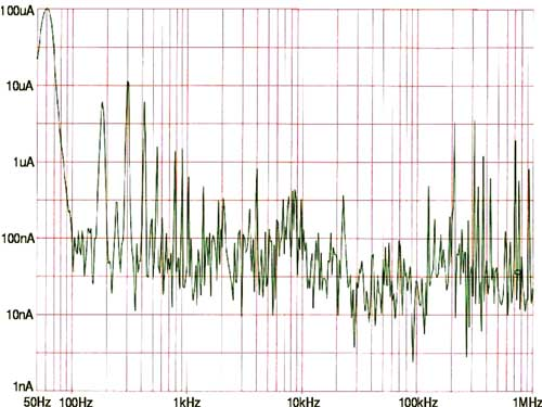 The noise spectrum of a typical power line