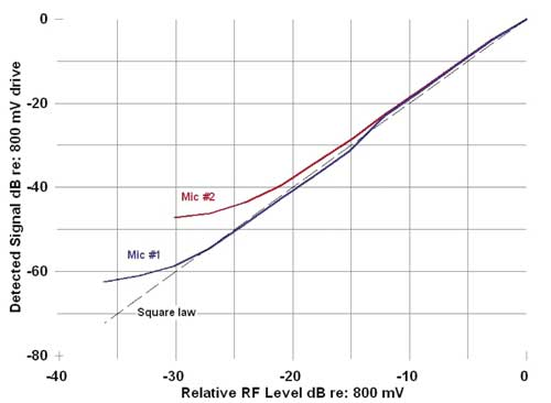 Square law response of two typical microphones