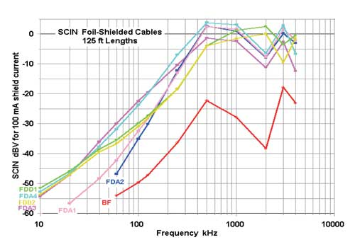Data for 125 ft lengths of the foil-shielded cables