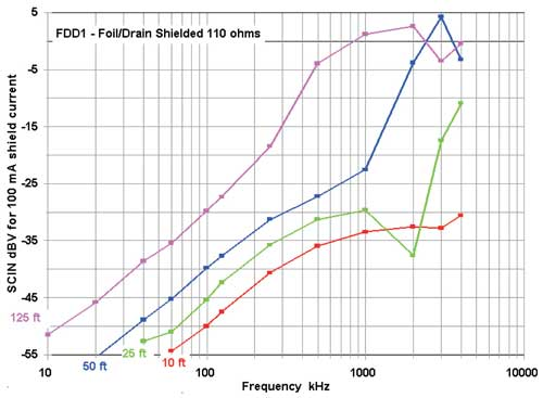 A typical, good quality, foil/drain shielded cable, normalized to 100 mA current, but not normalized for length
