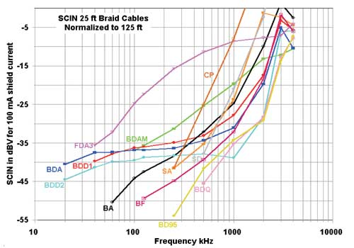 The braid-shielded cables, and one foil-shielded cable (FDA3) for comparison